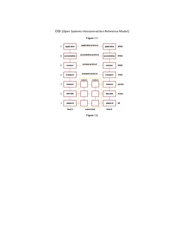 the working principle of network osi layers 1b: principles of data communications: basic concepts and terminology logo   each layer of the osi model provides some service or action that prepares the  data for delivery over the network to another computer the lowest layers, ie: 1.