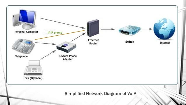voice over internet protocol (voip)  if ip phone simplified network diagram of voip switch