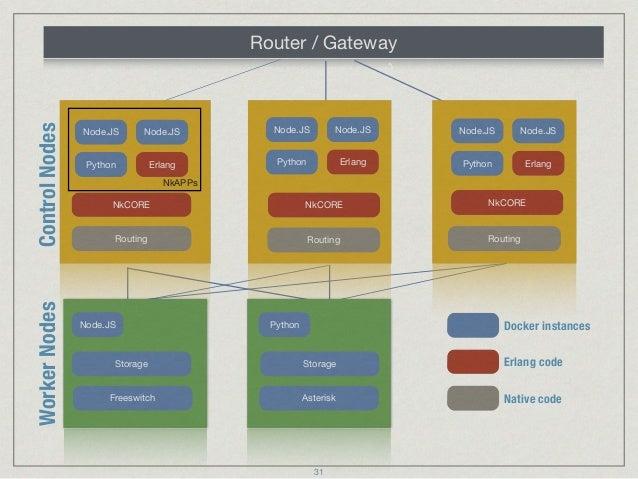 NkSIP: The Erlang SIP application server