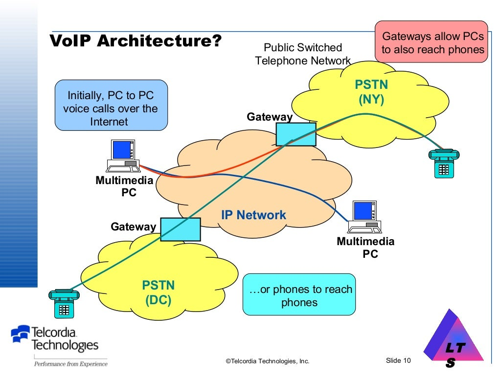 31 Voice Over Ip Network Diagram