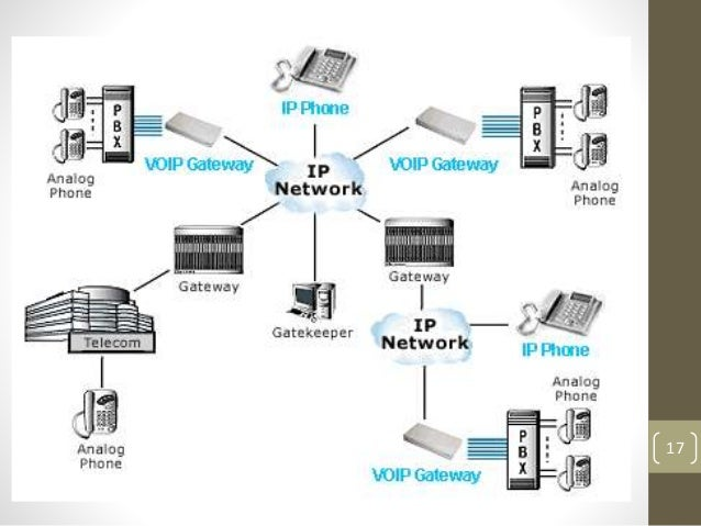 Voice over internet protocol voip 16 17 ccuart Images