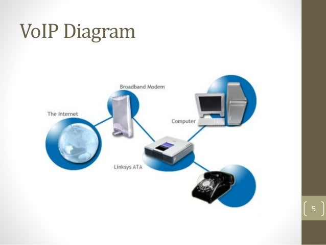 the functions of voice over internet Voip voice over internet protocol i  udp, provides end-to-end network transport functions for applications transmitting real-time data, such as audio and.