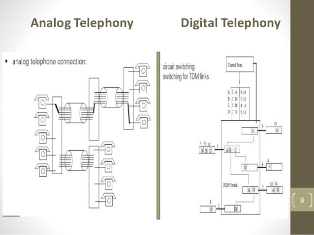 Voice over internet protocol voip analog telephony digital telephony 8 ccuart Image collections