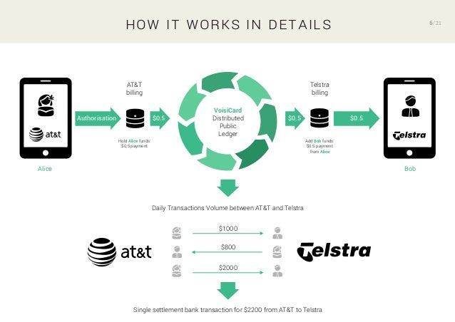 VoisiCard – Transfer money as easy as instant messaging