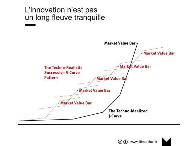 www.15marches.fr L'innovation n'est pas un long fleuve tranquille