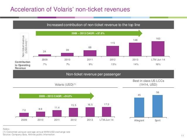 Volaris corporate presentation - cowen transportation conference