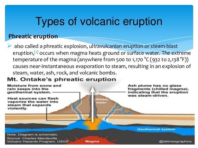 Volcanic Eruption. Type Of Volcanoes 8 Phreatic Eruption. GM. Magmatic Eruption Diagram At Scoala.co