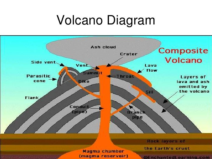an analysis of the topic of a volcano Volcanoes are usually conical mountains that form around a vent connecting with pools of molten rock below the surface of the earth pressure forces molten rock upward into the volcano the vent can become clogged as the magma solidifies at the surface, but increasing pressure may break through.