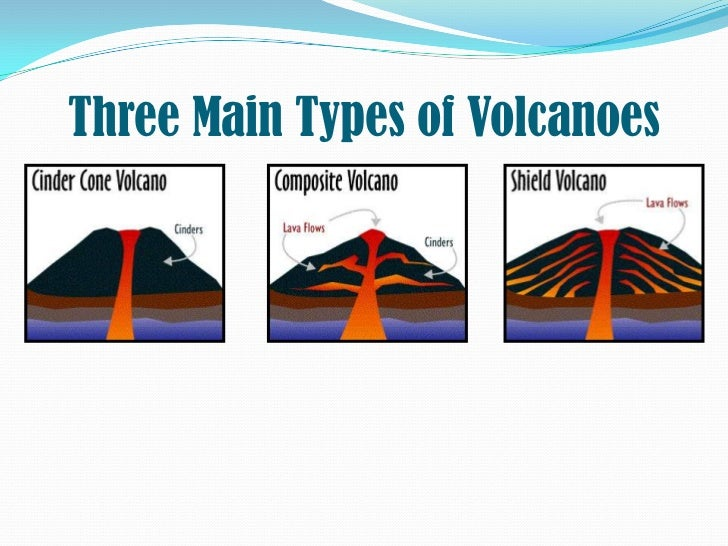 the main characteristics of volcanoes Cinder cone volcanoes are built from particles and blobs of congealed lava ejected from a single vent as the gas-charged lava is blown violently into composite volcanoes arebuilt of alternating layers of lava flows, volcanic ash, cinders, blocks, and bombs and may rise as much as 8.