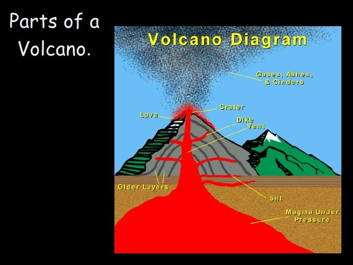 Volcanoes 12 1 notes 08 09 1232895947449049 3 8 parts of a volcano ccuart Choice Image
