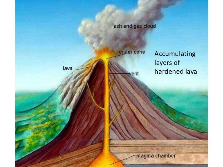 Volcanoes (teach)