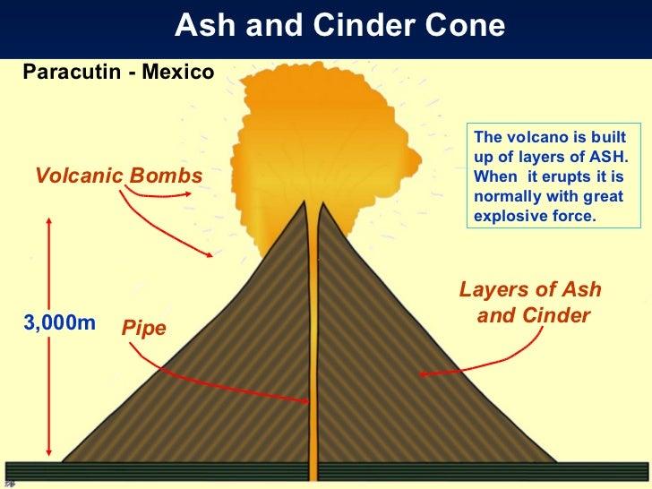 Volcanoes intro