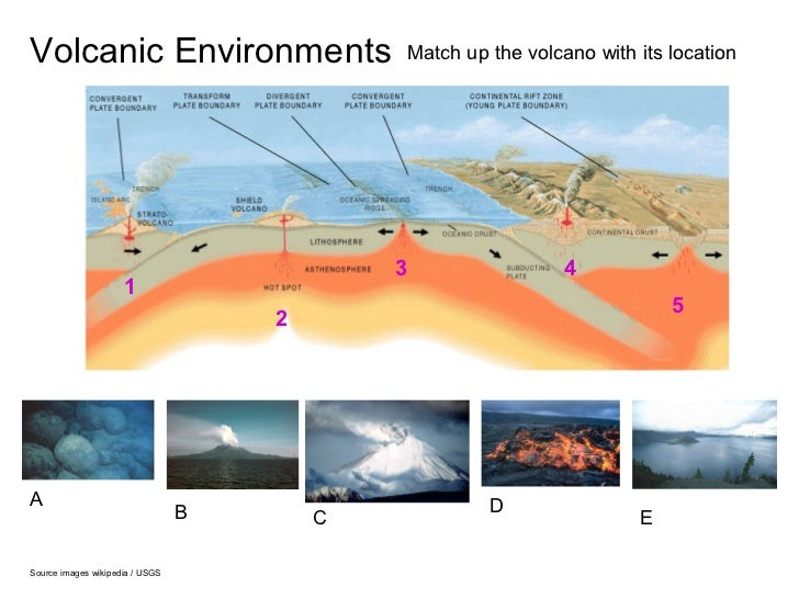 Volcanic Environments                            Match up the volcano with its location                                   ...