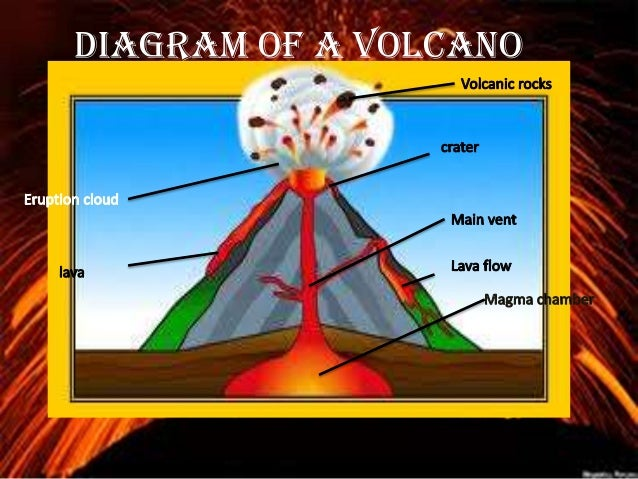 Volcanoes Information Report