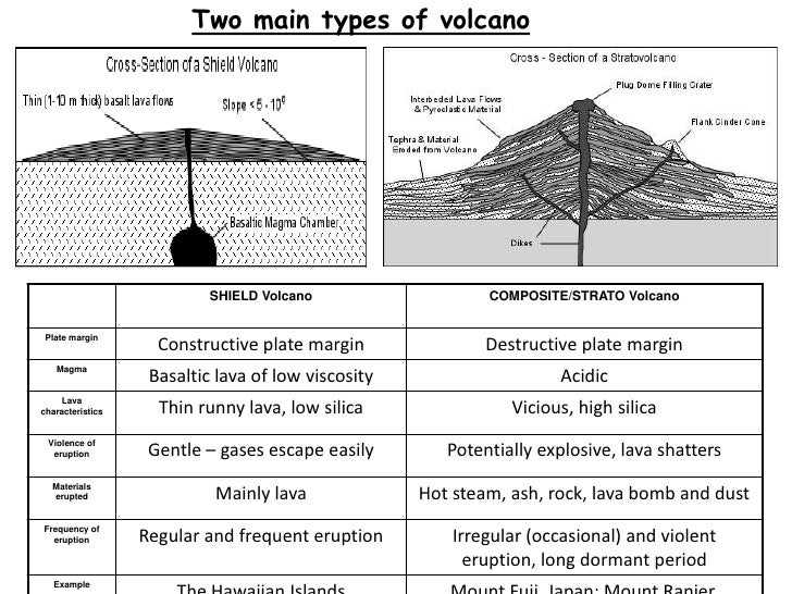 Types of Volcanoes