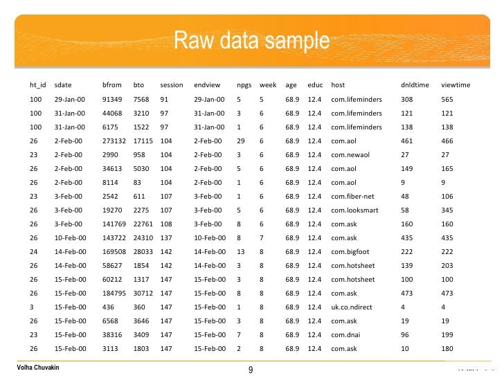 Raw data sample 9 ht_id sdate bfrom bto session endview npgs week age educ host dnldtime viewtime 100 29-Jan-00 91349 7568...