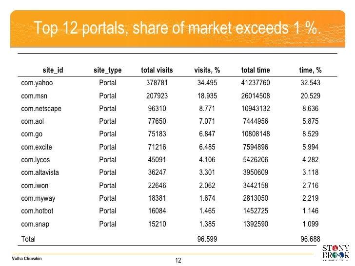 Top 12 portals, share of market exceeds 1 %. 96.688 96.59 9 Total 1.09 9 1392590 1.385 15210 Portal com.snap 1.146 1452725...