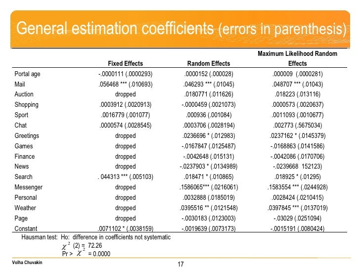 General estimation coefficients  (errors in parenthesis) Hausman test:  Ho:  difference in coefficients not systematic   (...