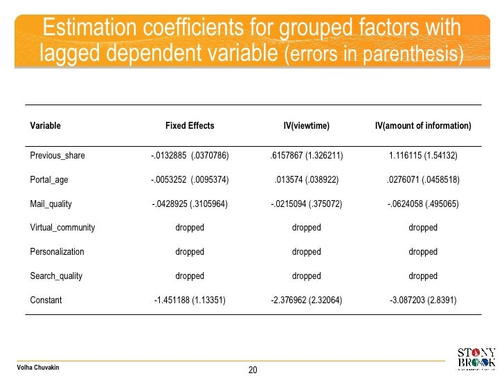 Estimation coefficients for grouped factors with lagged dependent variable   (errors in parenthesis) 20 Variable Fixed Eff...