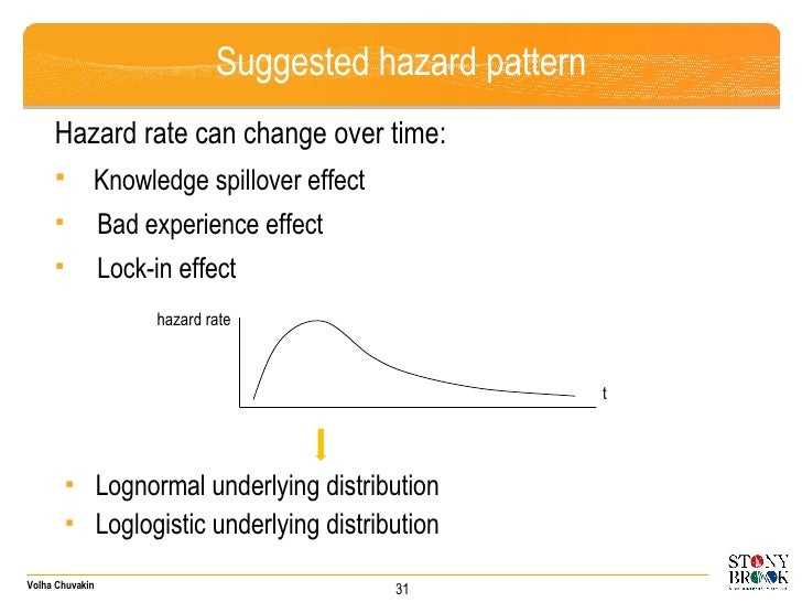 Suggested hazard pattern <ul><li>Hazard rate can change over time: </li></ul><ul><li>Knowledge spillover effect </li></ul>...