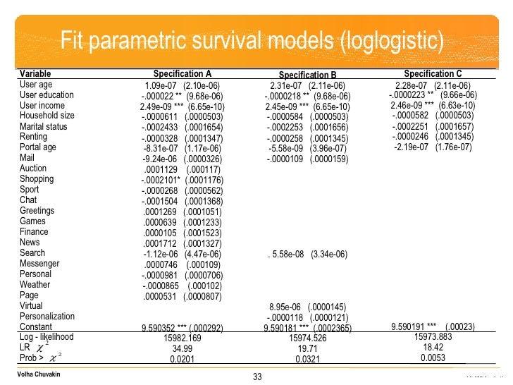 Fit parametric survival models (loglogistic) 33 Variable Specification A Specification B Specification C User age 1.09e-07...