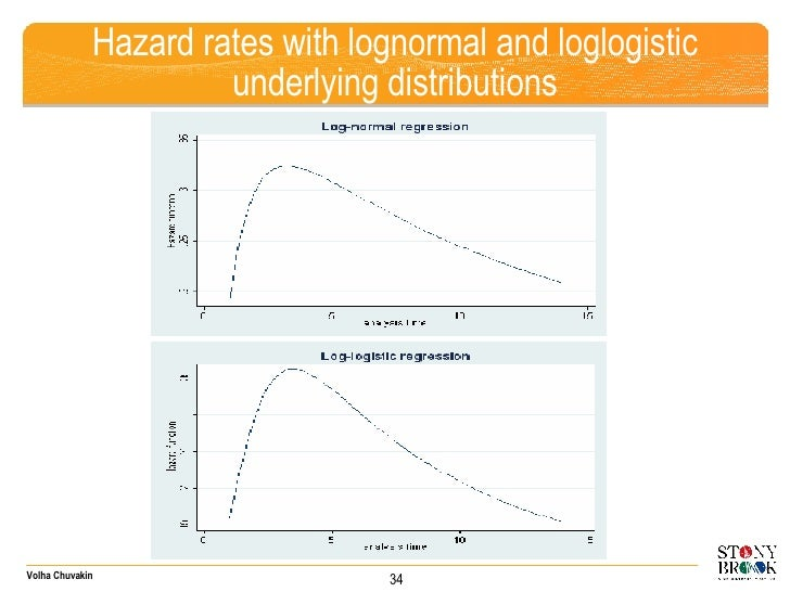 Hazard rates with lognormal and loglogistic underlying distributions 34