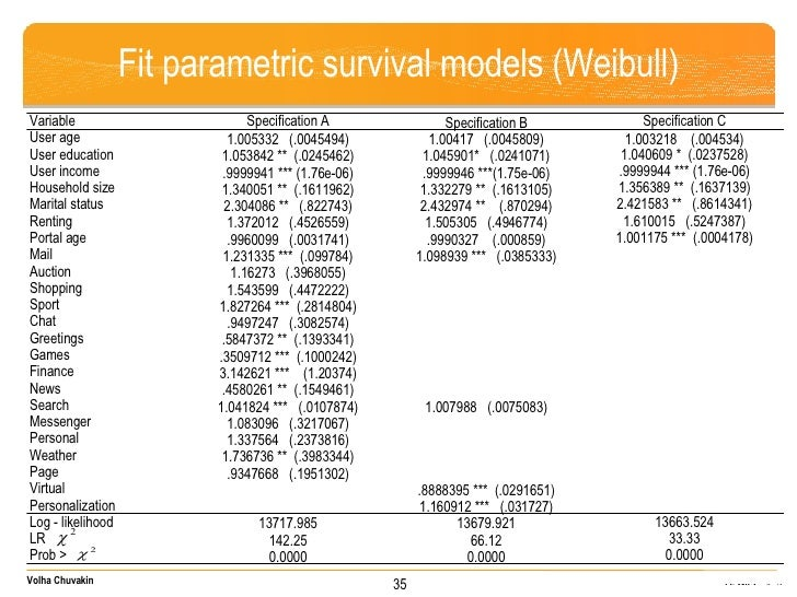 Fit parametric survival models (Weibull) 35 Variable Specification A Specification B Specification C User age 1.005332  (....