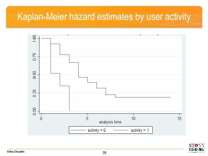 Kaplan-Meier hazard estimates by user activity 39