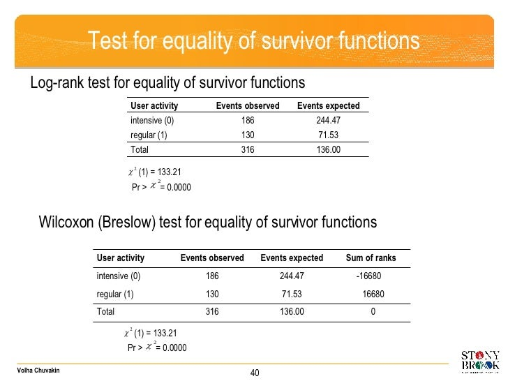 Test for equality of survivor functions Log-rank test for equality of survivor functions (1) = 133.21 Pr >  = 0.0000  Wilc...