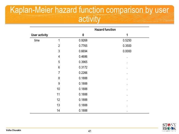 Kaplan-Meier hazard function comparison by user activity 41 Hazard function User activity 0 1 time  1 0.9268 0.5250 2 0.77...