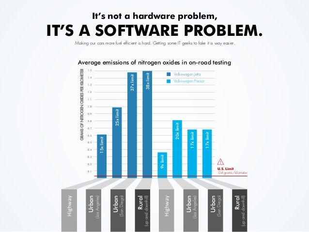 It's not a hardware problem, IT'S A SOFTWARE PROBLEM. Making our cars more fuel efficient is hard. Getting some IT geeks t...