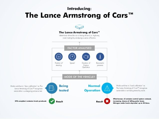 Introducing: The Lance Armstrong of Cars™ The Lance Armstrong of Cars™ determines where the car is being driven (i.e. high...