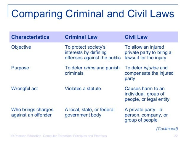 civil law and criminal law (1)the dickson poon school of law, king's college london, london, uk  and  compared them with the principles and functions of the civil law they then  identify two primary tasks for the criminal law to perform in healthcare.