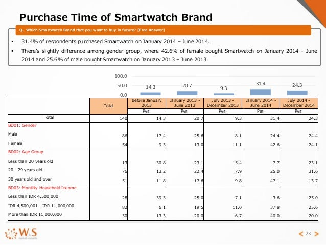 Smartwatch Market Trend in Indonesia 2015