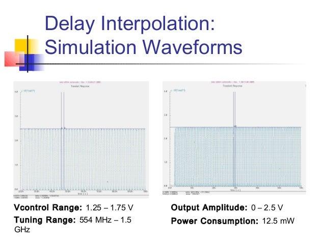 voltage controlled oscillators Voltage Controlled Oscillator VCO Ring Voltage Controlled Oscillator Waveforms