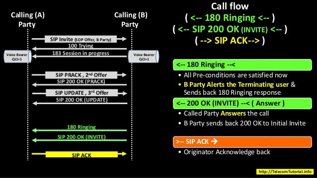 volte call flow - SIP IMS Call Flow - MO and MT Call - Volte Mobile o…