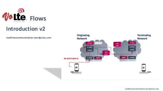 realtimecommunication.wordpress.com realtimecommunication.wordpress.com VoLTE Flows Introduction v2 UASUAC SIP INVITE (SDP...