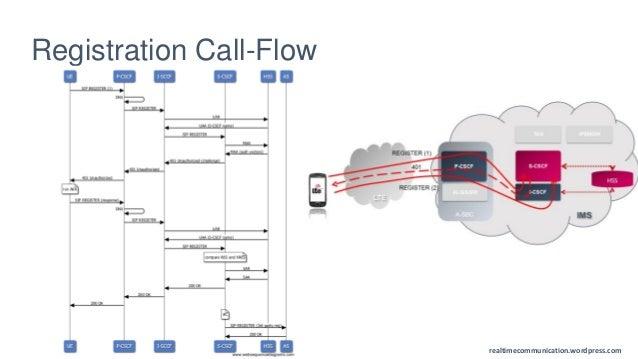 VoLTE flows - basics