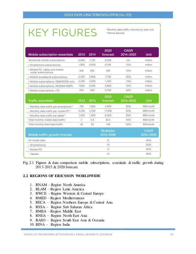 VOICE OVER LONG TERMEVOLUTION (Vo-LTE) SCHOOL OF ENGINEERING & TECHNOLOGY, ANSAL UNIVERSITY, GURGAON 19 Fig 2.1 Figures & ...