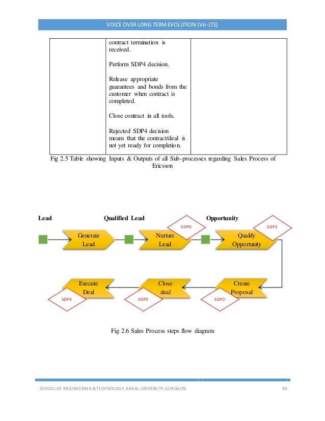 VOICE OVER LONG TERMEVOLUTION (Vo-LTE) SCHOOL OF ENGINEERING & TECHNOLOGY, ANSAL UNIVERSITY, GURGAON 40 Fig 2.5 Table show...