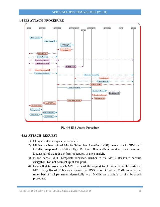 VOICE OVER LONG TERMEVOLUTION (Vo-LTE) SCHOOL OF ENGINEERING & TECHNOLOGY, ANSAL UNIVERSITY, GURGAON 60 4.4 EPS ATTACH PRO...