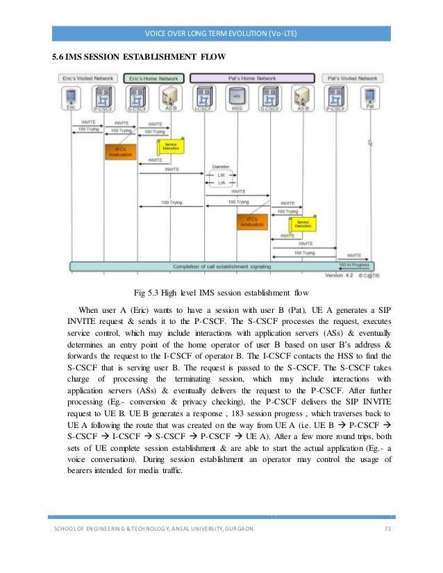 VOICE OVER LONG TERMEVOLUTION (Vo-LTE) SCHOOL OF ENGINEERING & TECHNOLOGY, ANSAL UNIVERSITY, GURGAON 72 5.6 IMS SESSION ES...