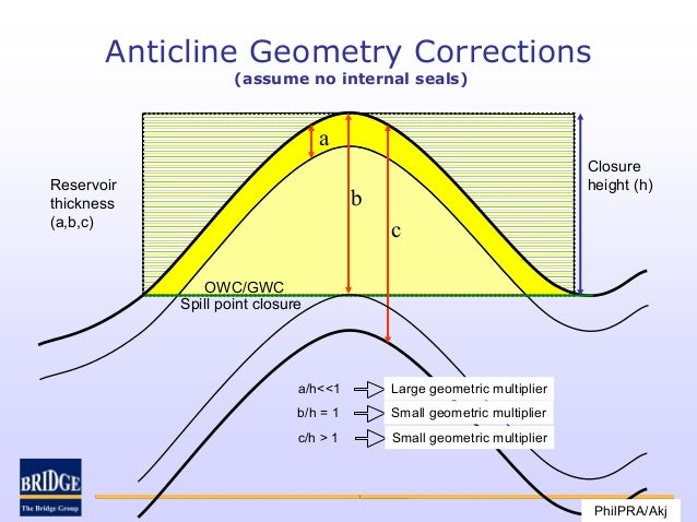 Anticline Geometry Corrections                    (assume no internal seals)                                  a           ...