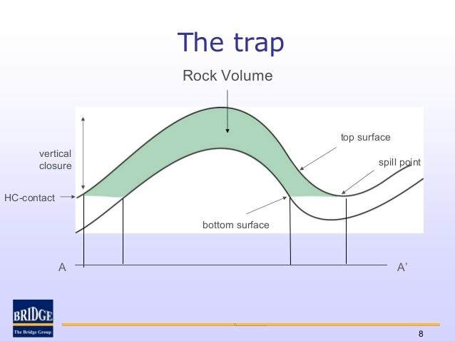 The trap                 Rock Volume                                    top surface      vertical      closure            ...