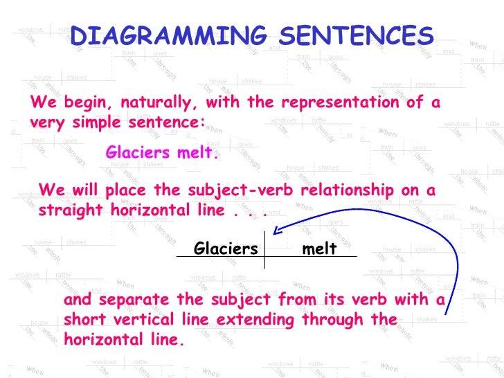Diagramming sentences subject verb ccuart Choice Image