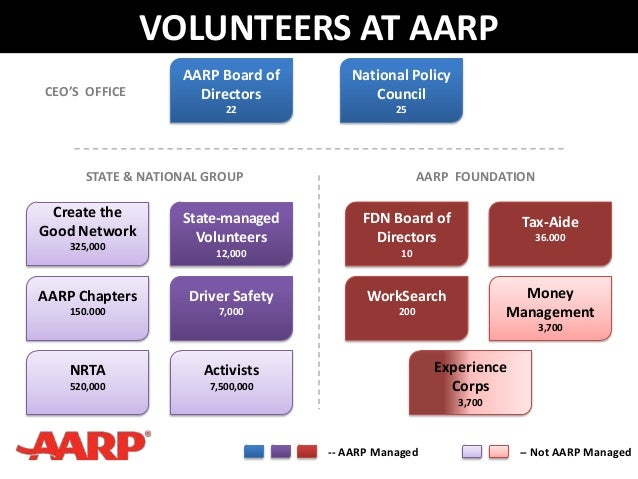 CEO'S OFFICEAARP Board ofDirectors22STATE & NATIONAL GROUP AARP FOUNDATIONNational PolicyCouncil25FDN Board ofDirectors10T...