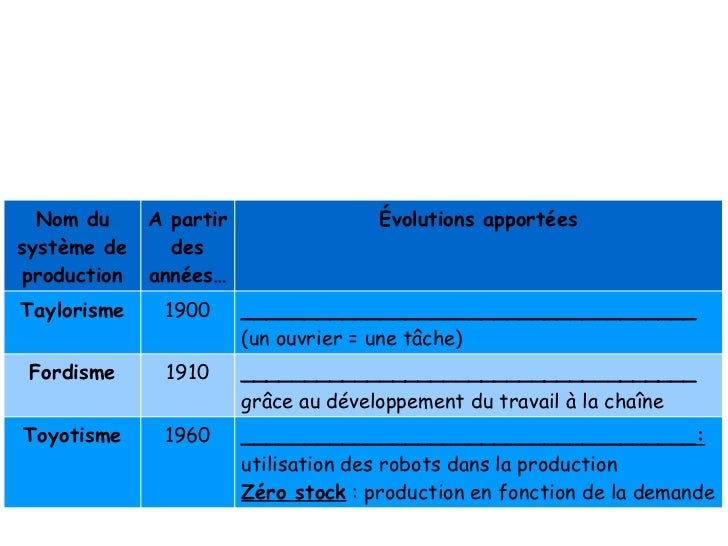 Evolution Des Systemes De Production Et Ses Consequences Sociales Dep