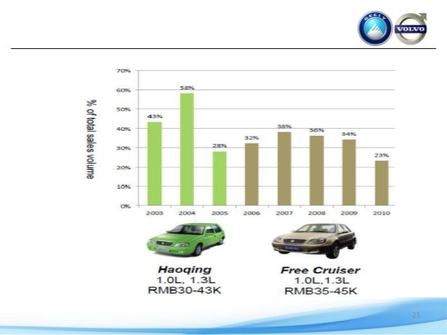 Volvo and Geely Case Solution & Answer