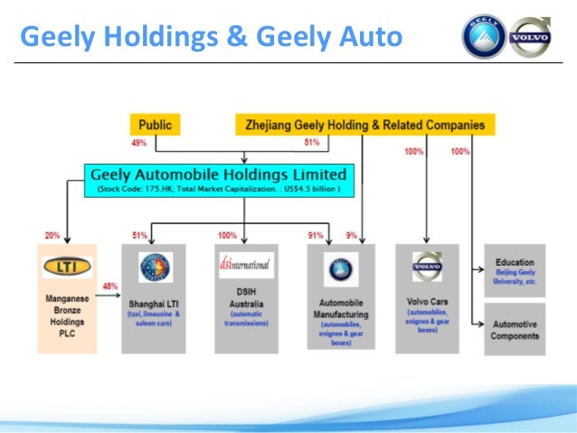 geely acquisition of volvo China's geely completed the $15bn (£12bn) acquisition of volvo from ford yesterday, catapulting a chinese car maker into the global league for the first time.