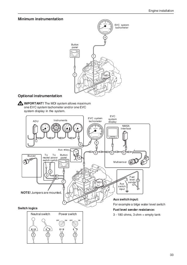 Volvo installation manual 7746523 ny | Volvo Penta D2 55 Wiring Diagram |  | SlideShare